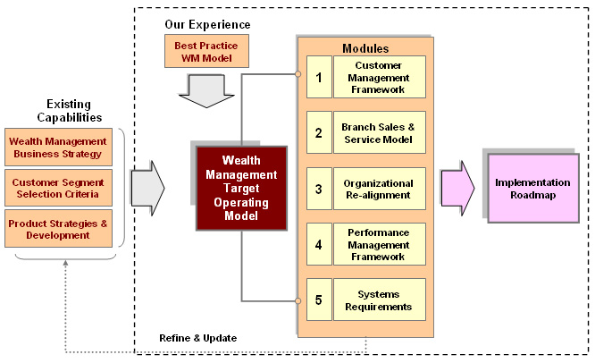 the segments and strategies of sports business management Detailed analysis of the key players operating in the global facility management market and their business strategies are anticipated to assist stakeholders to take informed business decisions.